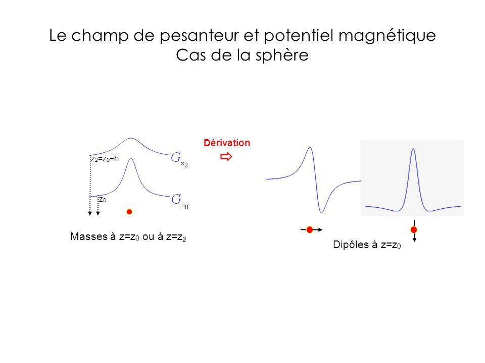 Le champ de pesanteur et potentiel magnétique Cas de la sphère