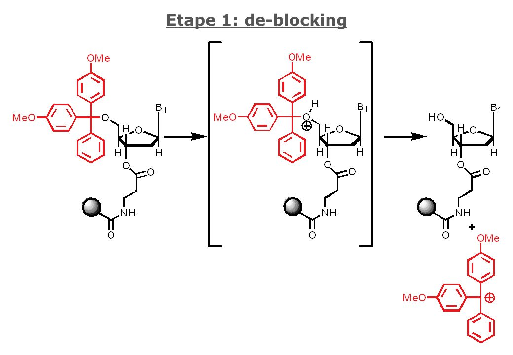 Etape 1: de-blocking