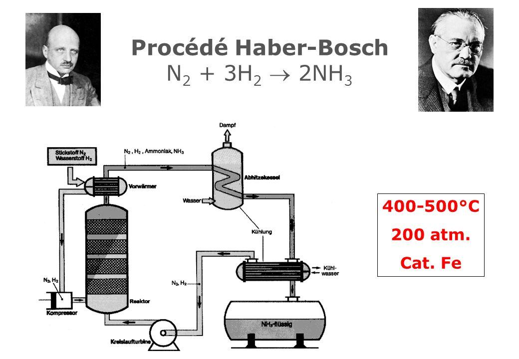 Procédé Haber-Bosch N2 + 3H2  2NH3