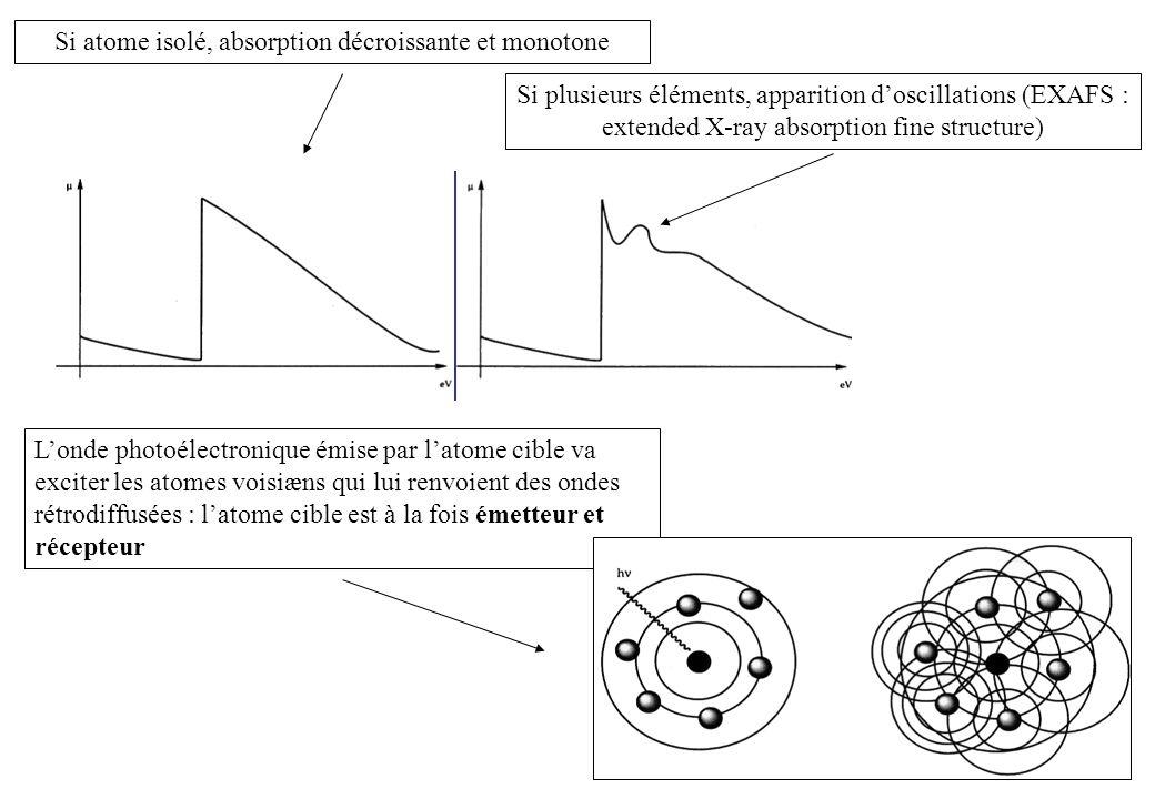 Si atome isolé, absorption décroissante et monotone