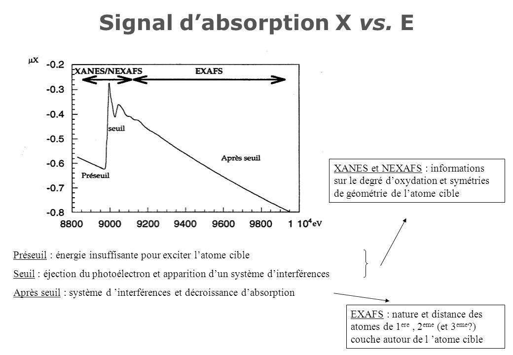 Signal d'absorption X vs. E