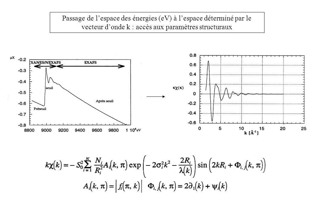 Passage de l'espace des énergies (eV) à l'espace déterminé par le vecteur d'onde k : accès aux paramètres structuraux