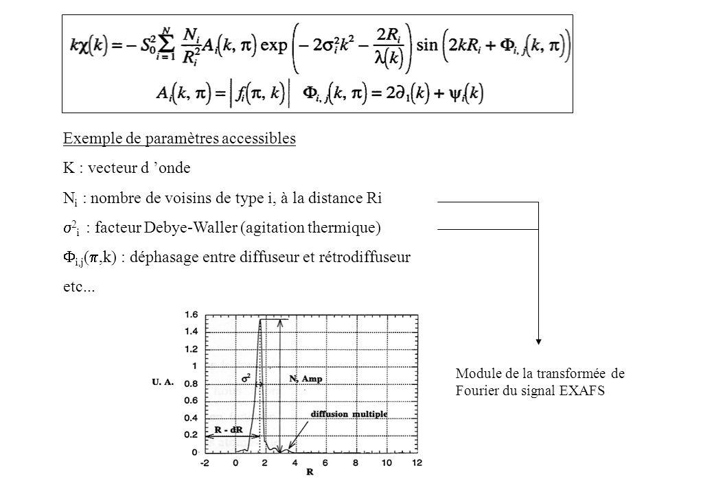 Exemple de paramètres accessibles K : vecteur d 'onde