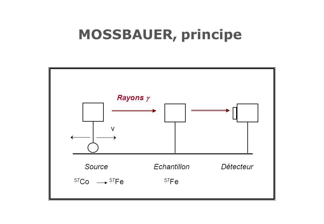 MOSSBAUER, principe Source 57Co 57Fe Echantillon Détecteur v Rayons g