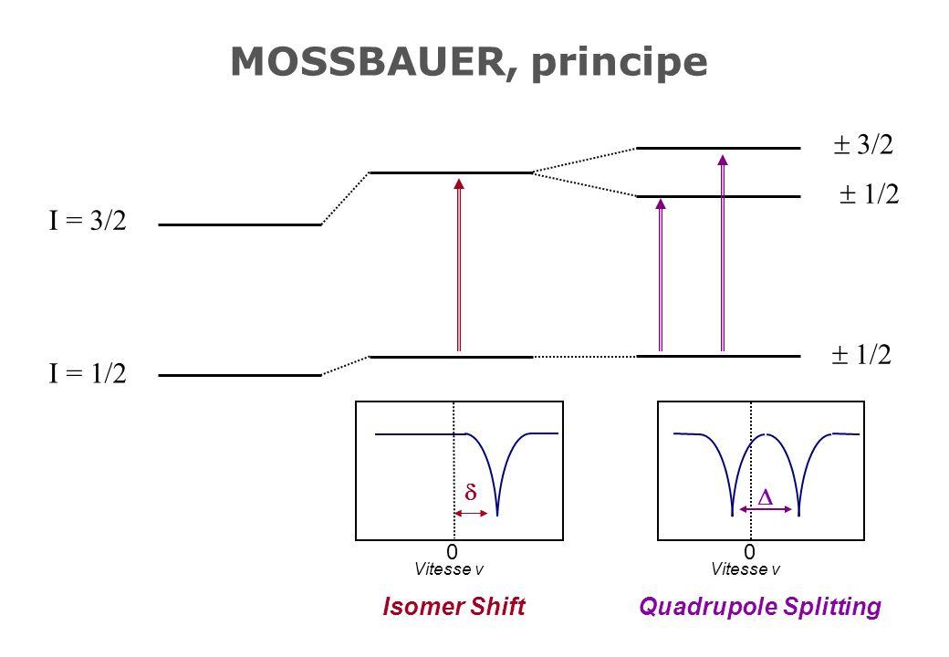 MOSSBAUER, principe  3/2  1/2 I = 3/2 I = 1/2 d Isomer Shift D