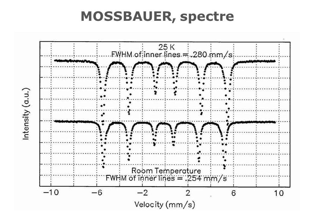 MOSSBAUER, spectre