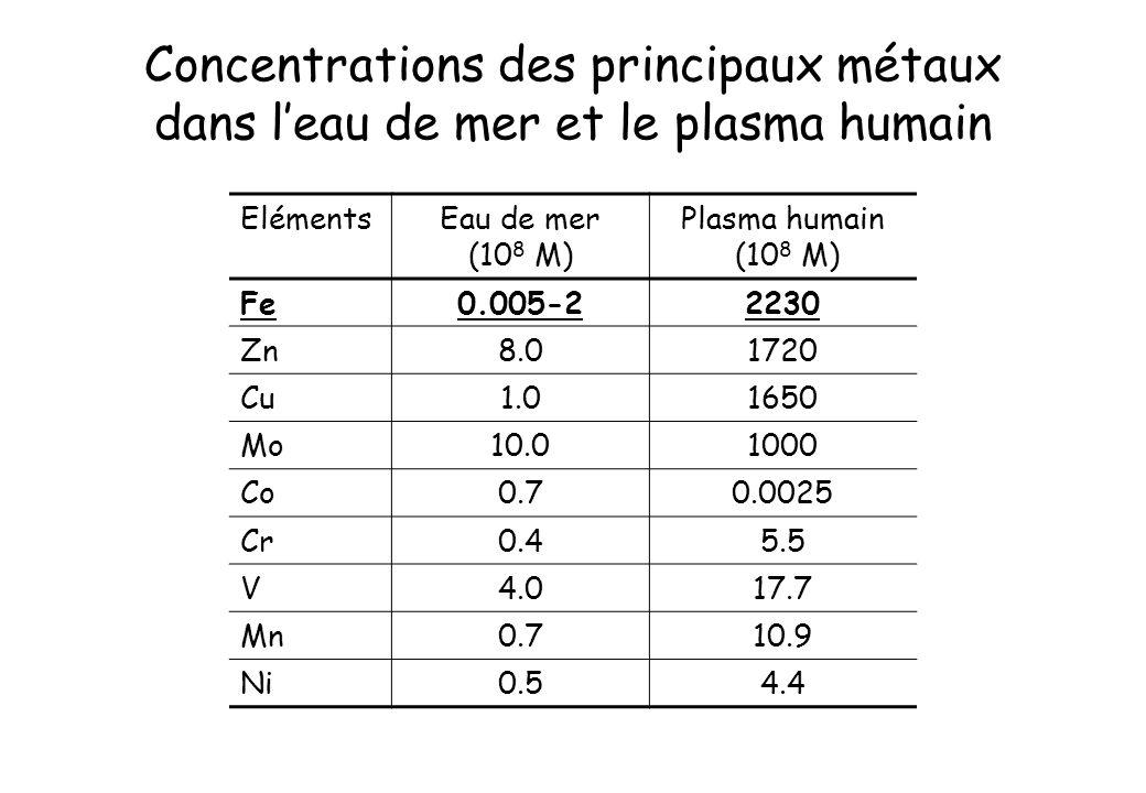 Concentrations des principaux métaux dans l'eau de mer et le plasma humain
