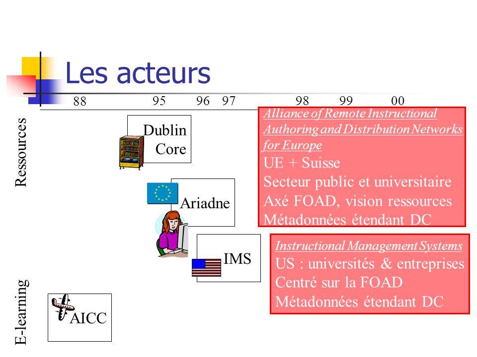 Les acteurs Dublin Ressources Core UE + Suisse
