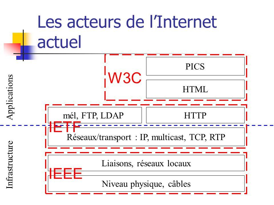 Les acteurs de l'Internet actuel