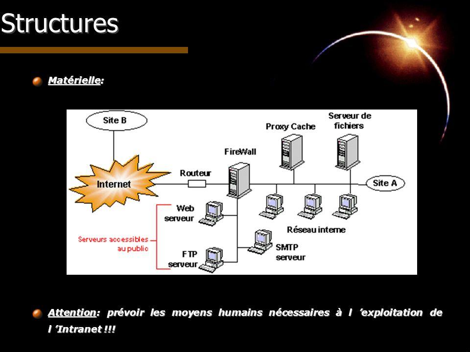 Structures Matérielle: