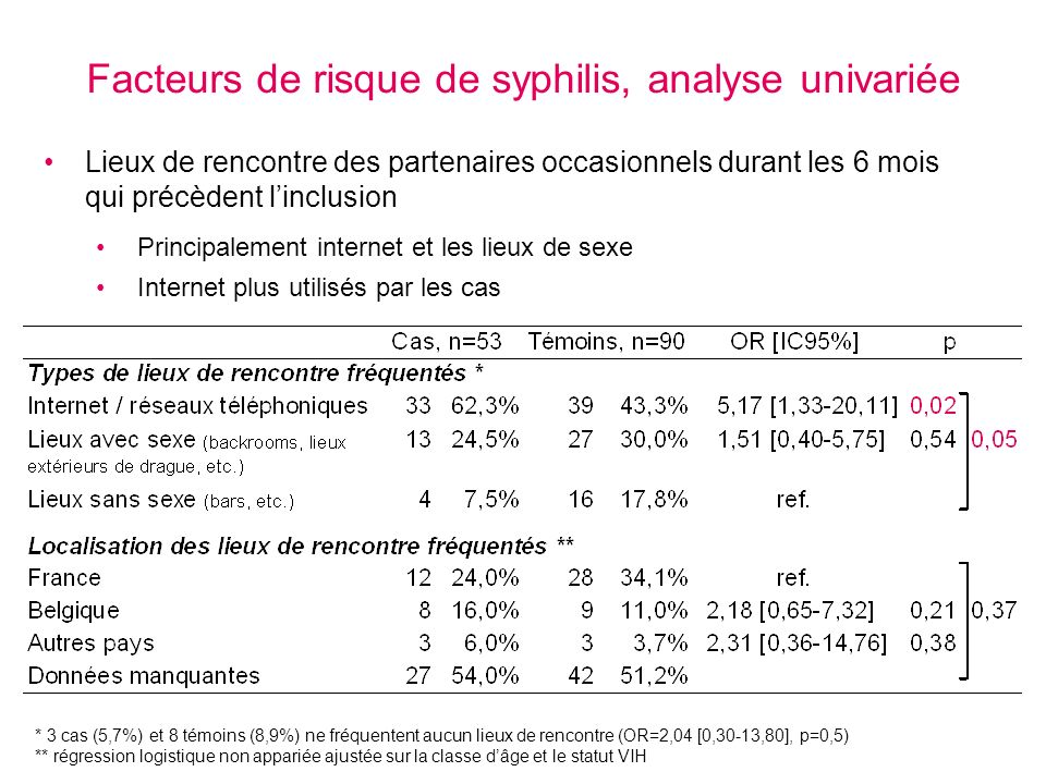 Facteurs de risque de syphilis, analyse univariée