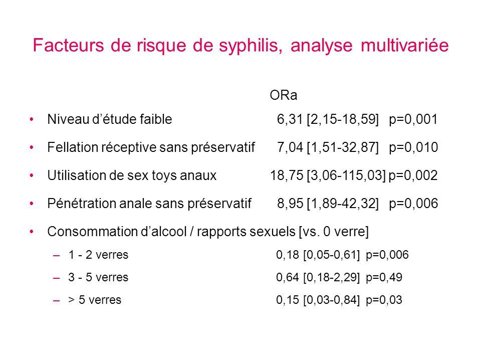 Facteurs de risque de syphilis, analyse multivariée