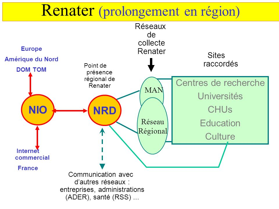 Renater (prolongement en région)