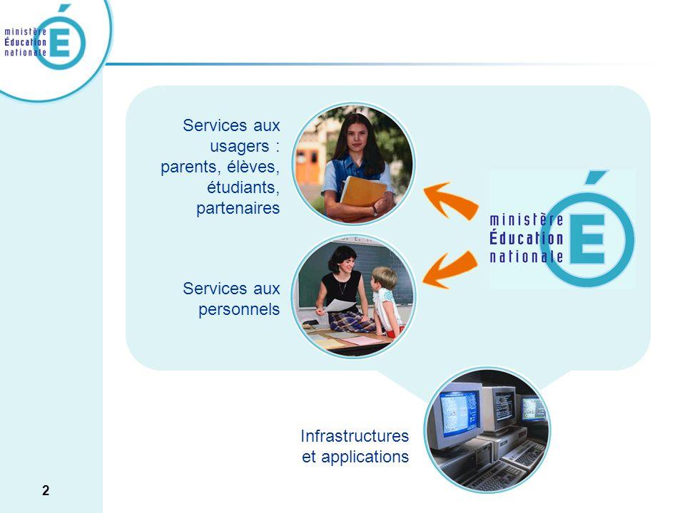 Services aux usagers : parents, élèves, étudiants, partenaires