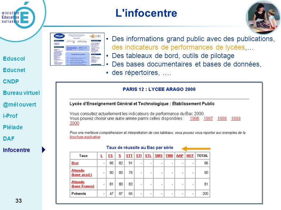L infocentre Des informations grand public avec des publications, des indicateurs de performances de lycées,…