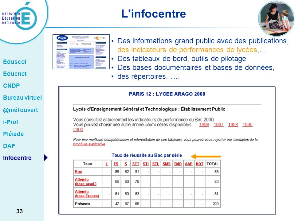 L infocentreDes informations grand public avec des publications, des indicateurs de performances de lycées,…