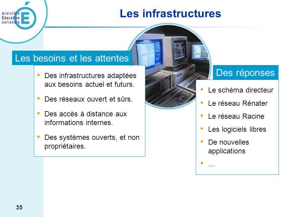 Les infrastructures Les besoins et les attentes Des réponses