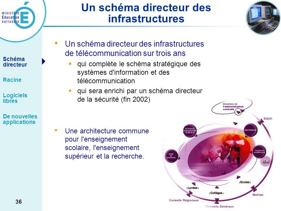 Un schéma directeur des infrastructures
