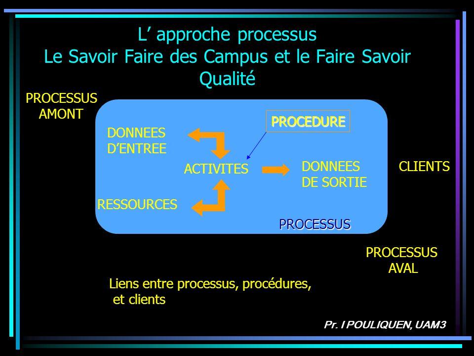 L' approche processus Le Savoir Faire des Campus et le Faire Savoir Qualité