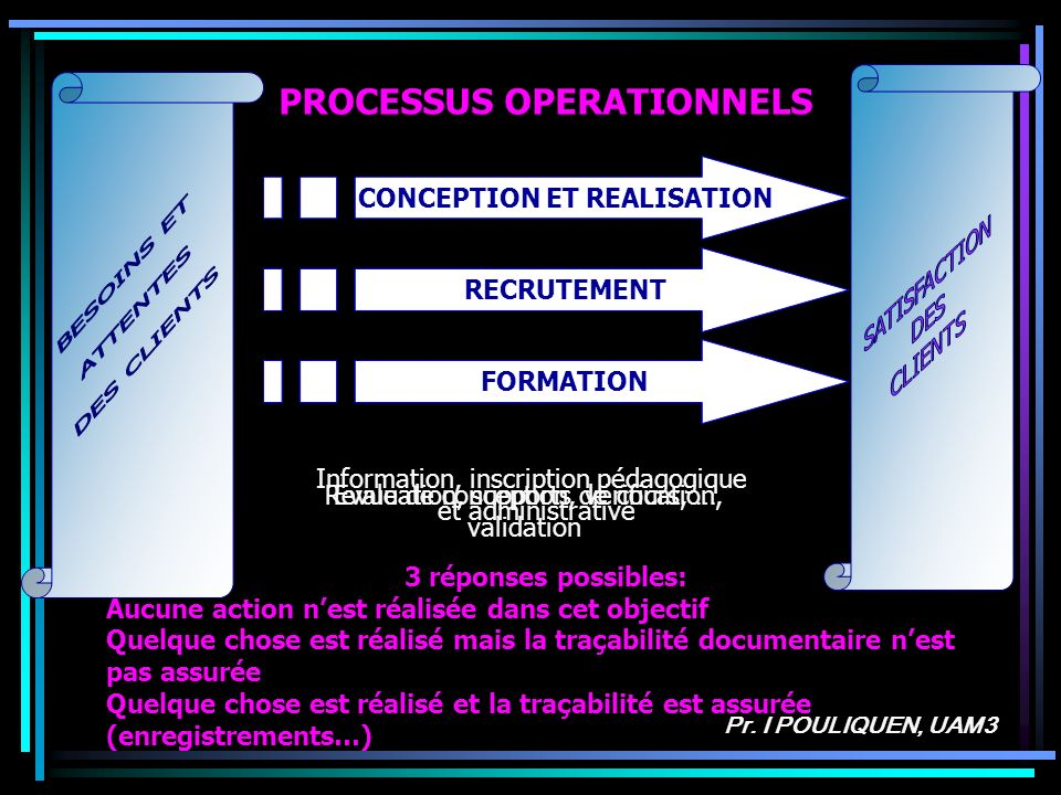 PROCESSUS OPERATIONNELS CONCEPTION ET REALISATION