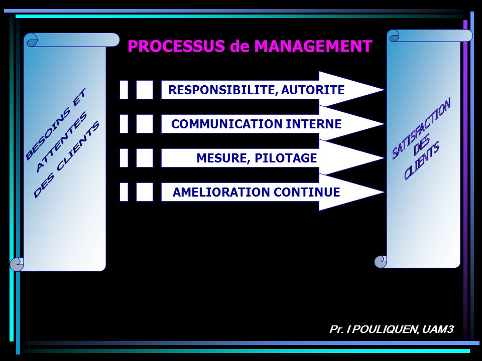 PROCESSUS de MANAGEMENT