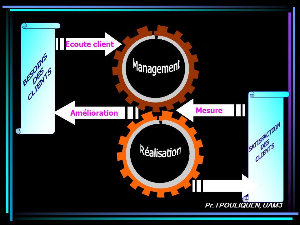 Management Réalisation Ecoute client Mesure Amélioration BESOINS DES