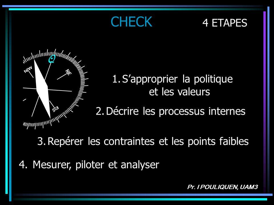 CHECK Q 4 ETAPES S'approprier la politique et les valeurs