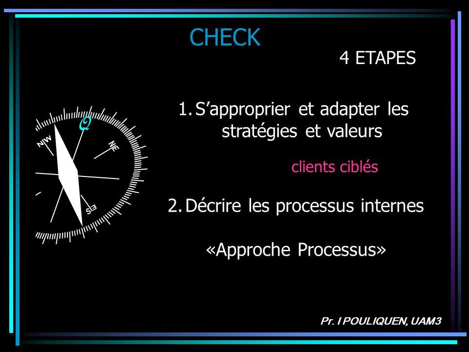 CHECK Q 4 ETAPES S'approprier et adapter les stratégies et valeurs