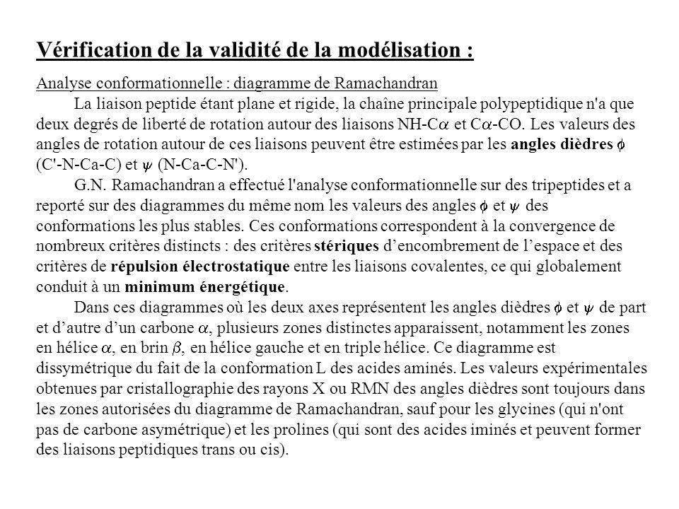 Vérification de la validité de la modélisation :