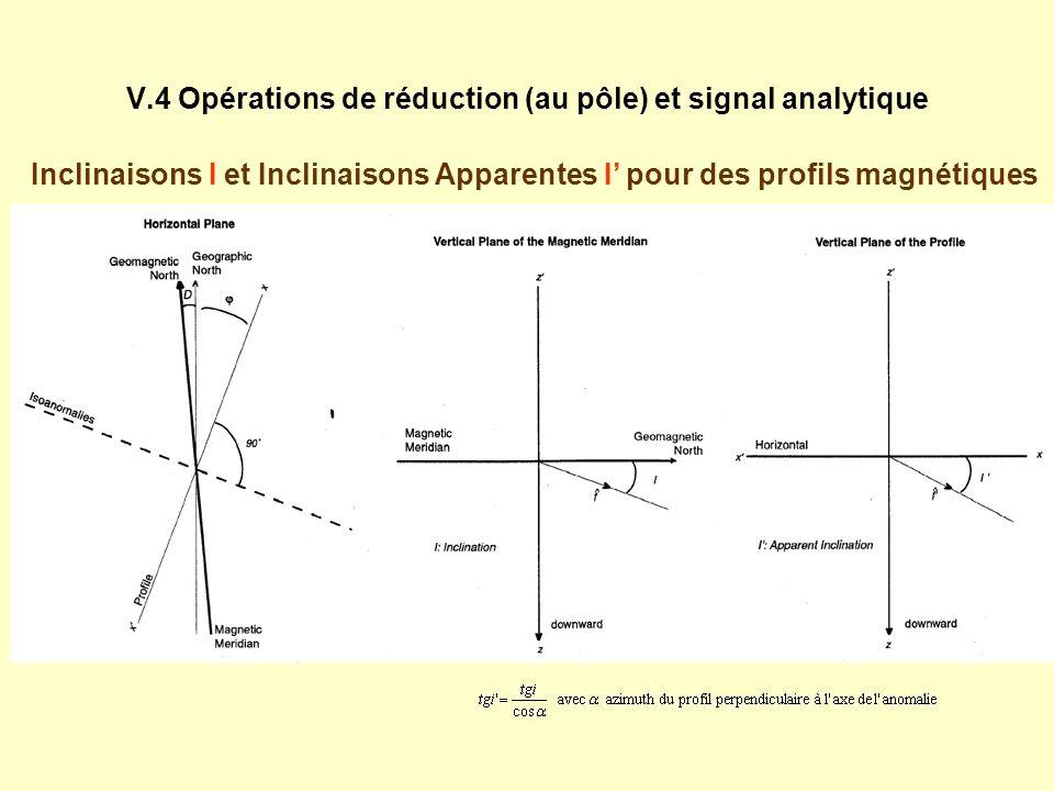 V.4 Opérations de réduction (au pôle) et signal analytique