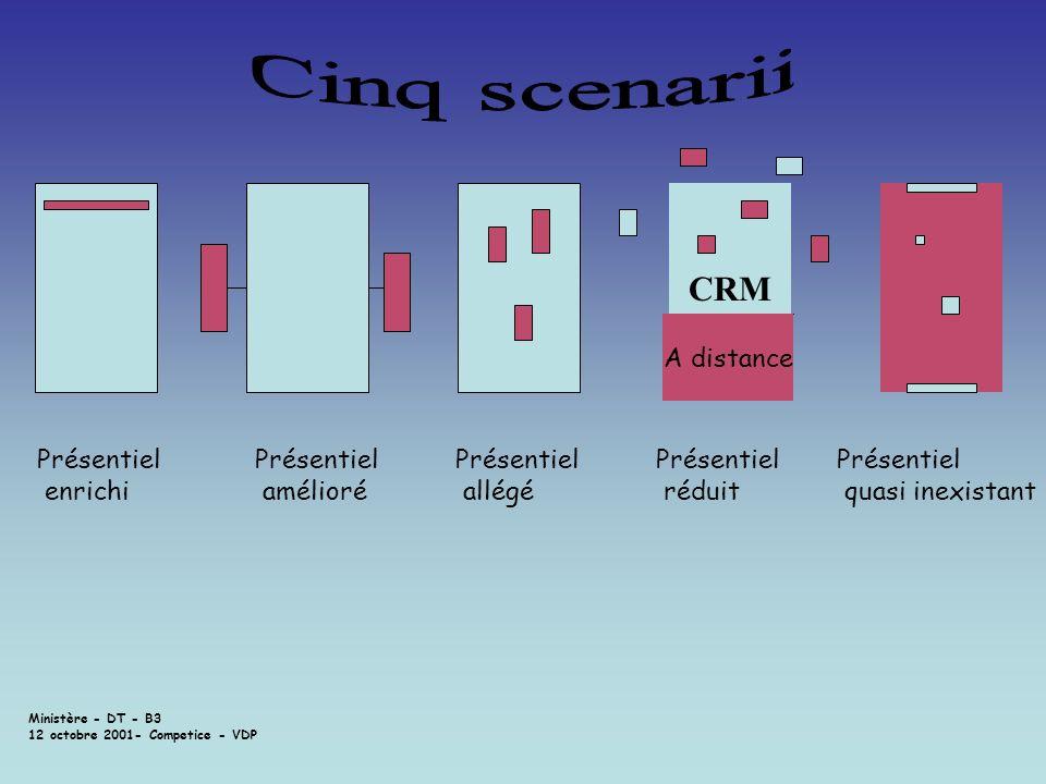 Cinq scenarii CRM Présentiel réduit Présentiel enrichi Présentiel