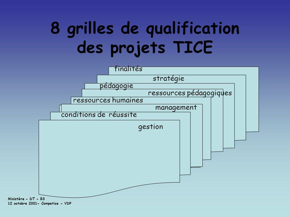8 grilles de qualification des projets TICE
