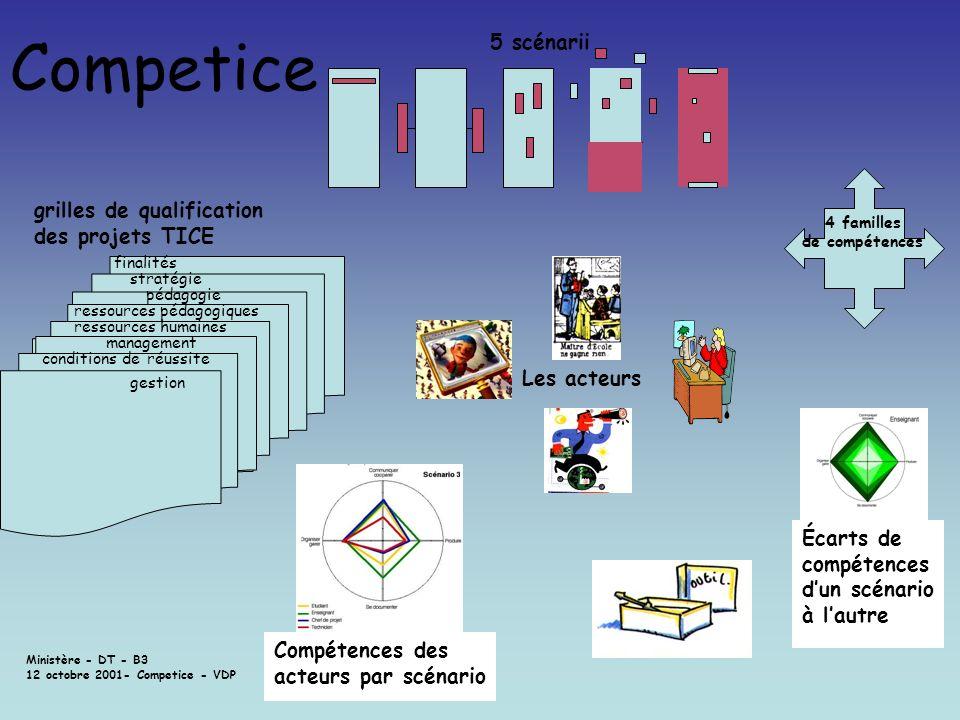 Competice 5 scénarii grilles de qualification des projets TICE