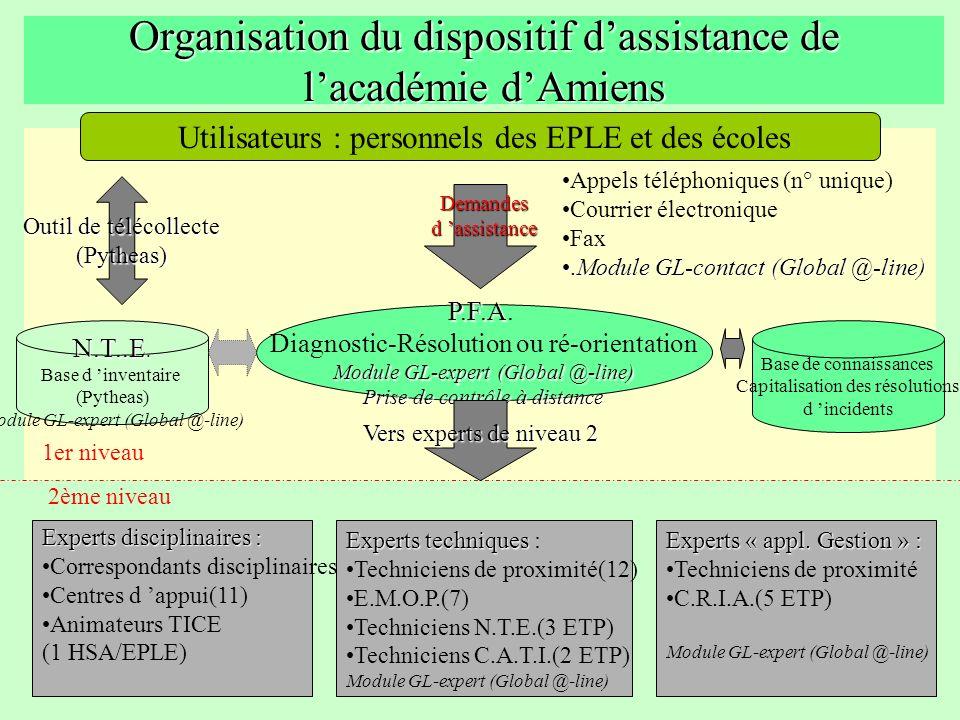 Organisation du dispositif d'assistance de l'académie d'Amiens
