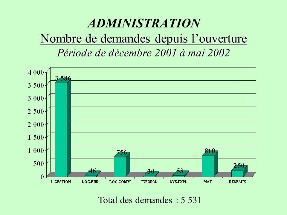 ADMINISTRATION Nombre de demandes depuis l'ouverture Période de décembre 2001 à mai 2002