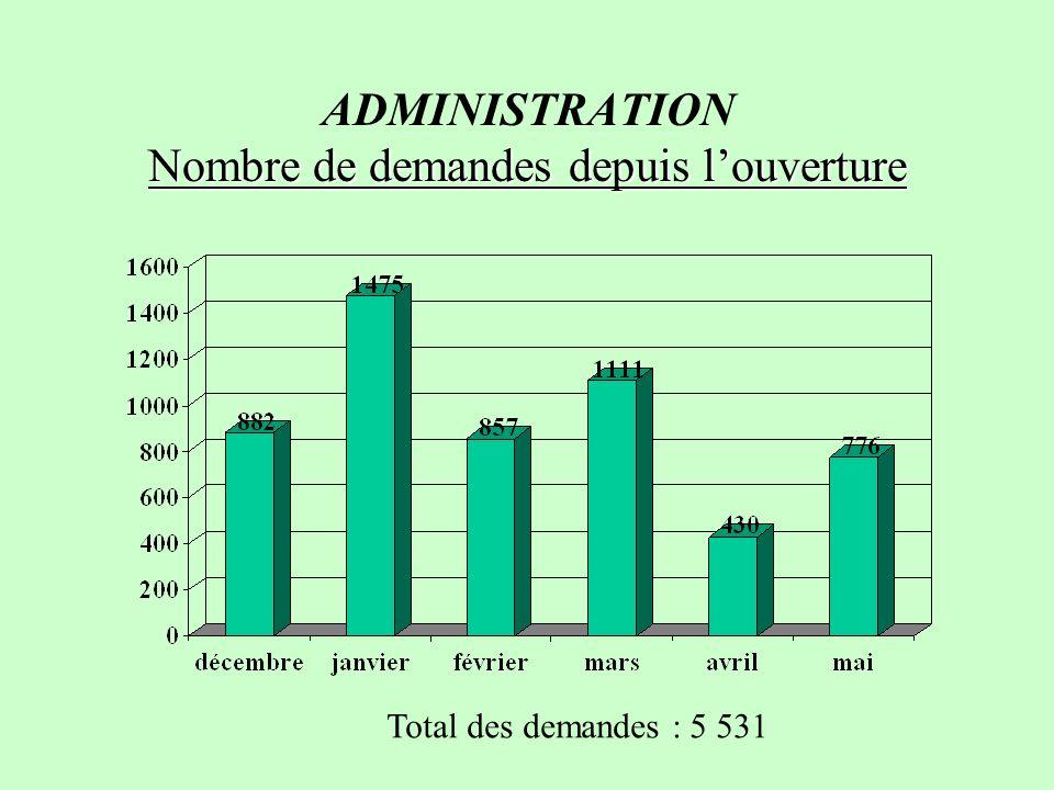 ADMINISTRATION Nombre de demandes depuis l'ouverture
