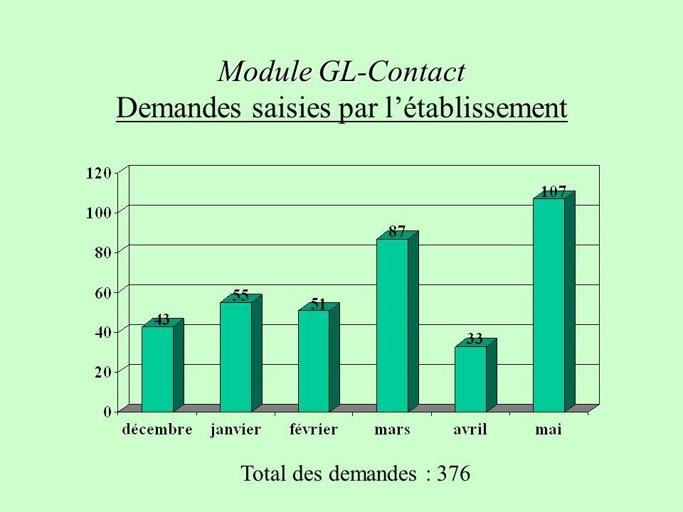 Module GL-Contact Demandes saisies par l'établissement
