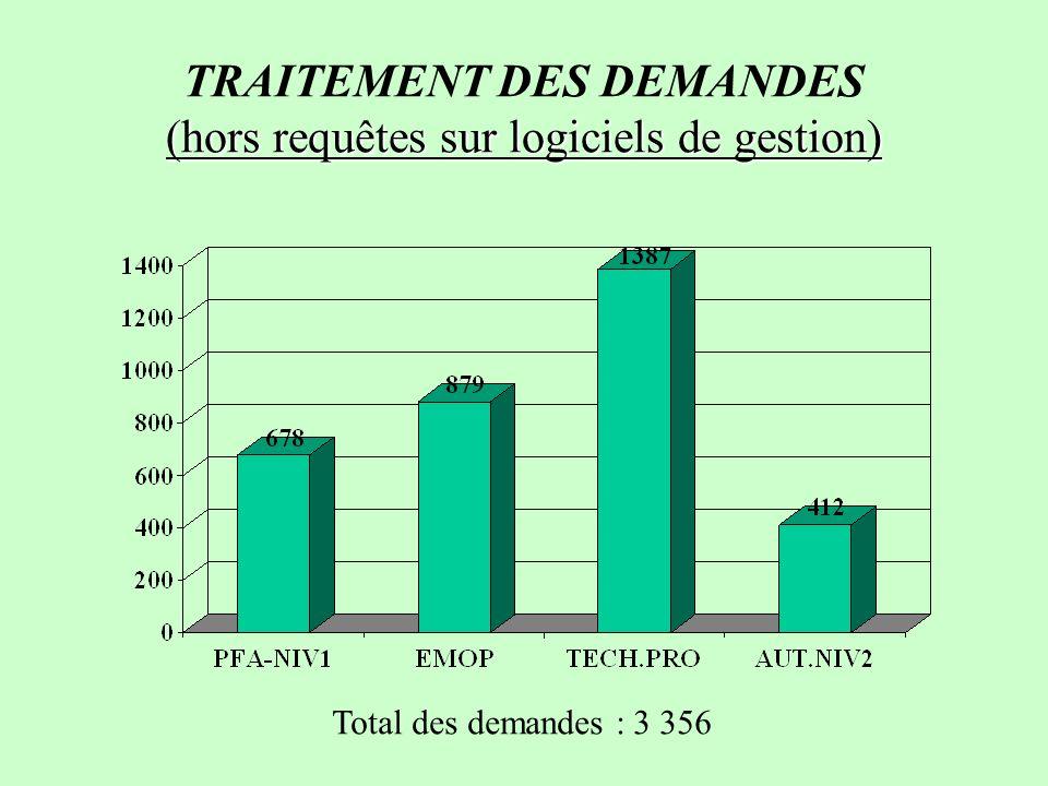 TRAITEMENT DES DEMANDES (hors requêtes sur logiciels de gestion)
