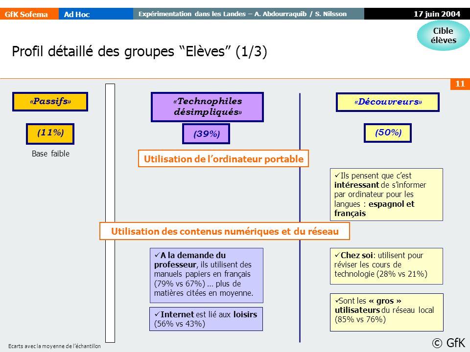 Profil détaillé des groupes Elèves (1/3)