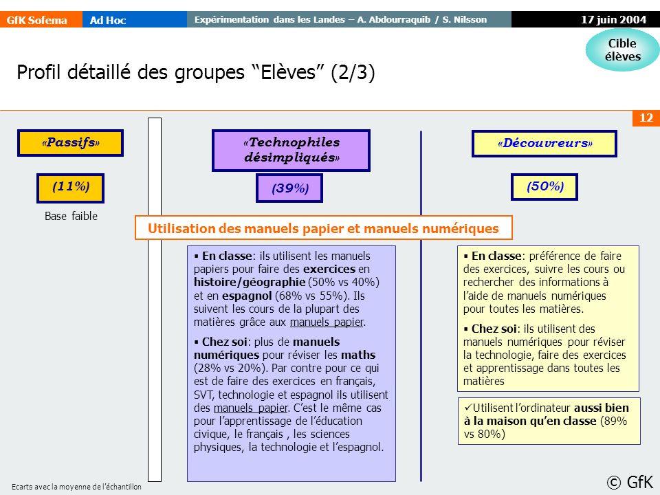 Profil détaillé des groupes Elèves (2/3)
