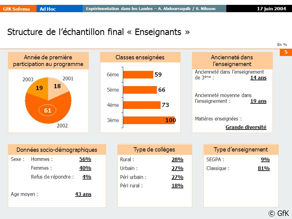 Structure de l'échantillon final « Enseignants »