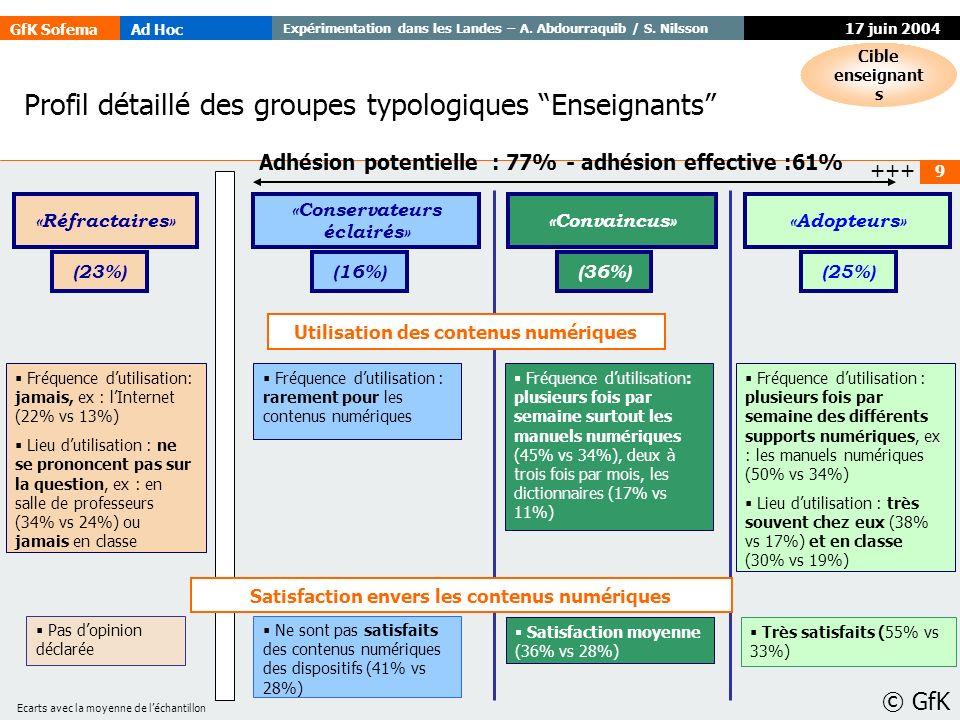Profil détaillé des groupes typologiques Enseignants