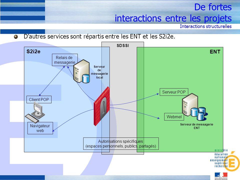 De fortes interactions entre les projets Interactions structurelles