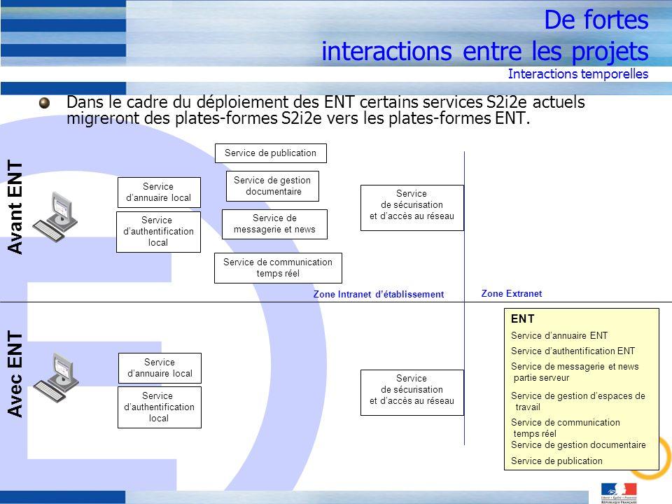 De fortes interactions entre les projets Interactions temporelles