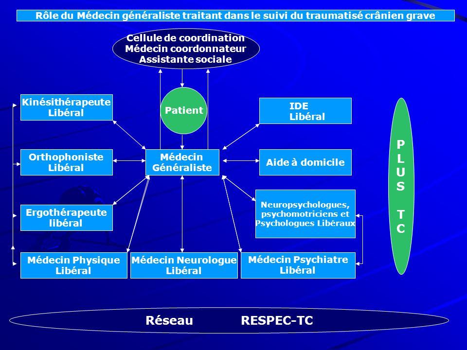 Cellule de coordination Médecin coordonnateur Psychologues Libéraux