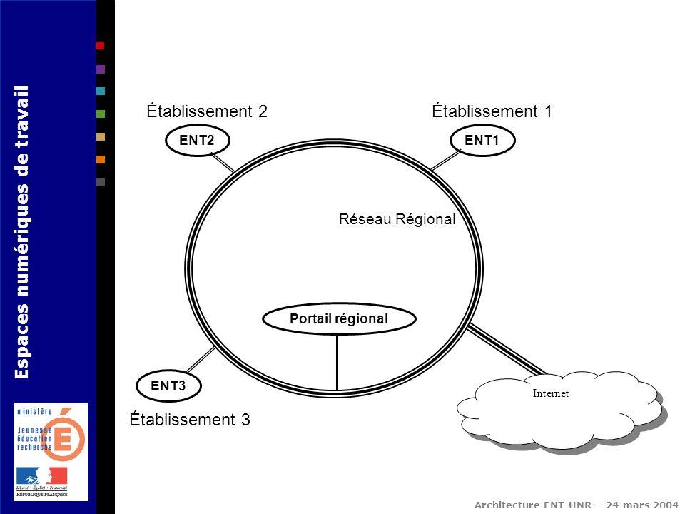 Établissement 2 Établissement 1 Établissement 3 Réseau Régional ENT2