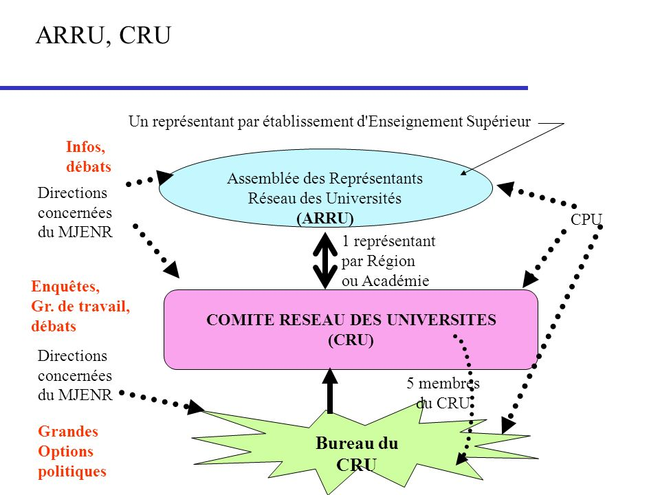 COMITE RESEAU DES UNIVERSITES