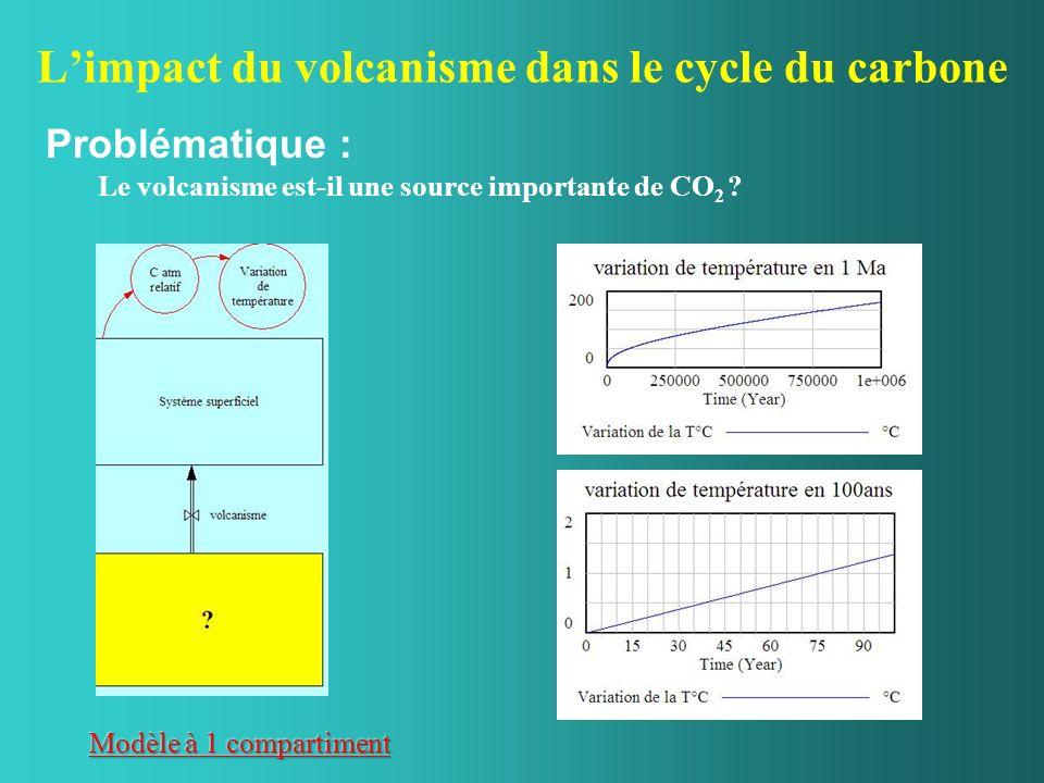 L'impact du volcanisme dans le cycle du carbone