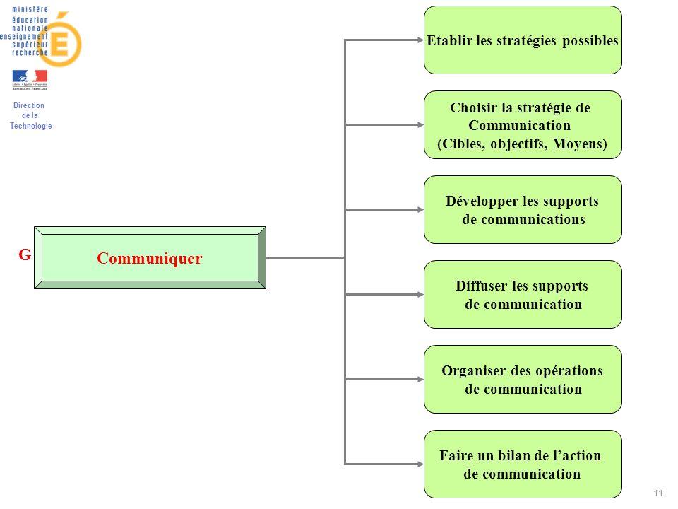 Communiquer G Etablir les stratégies possibles Choisir la stratégie de