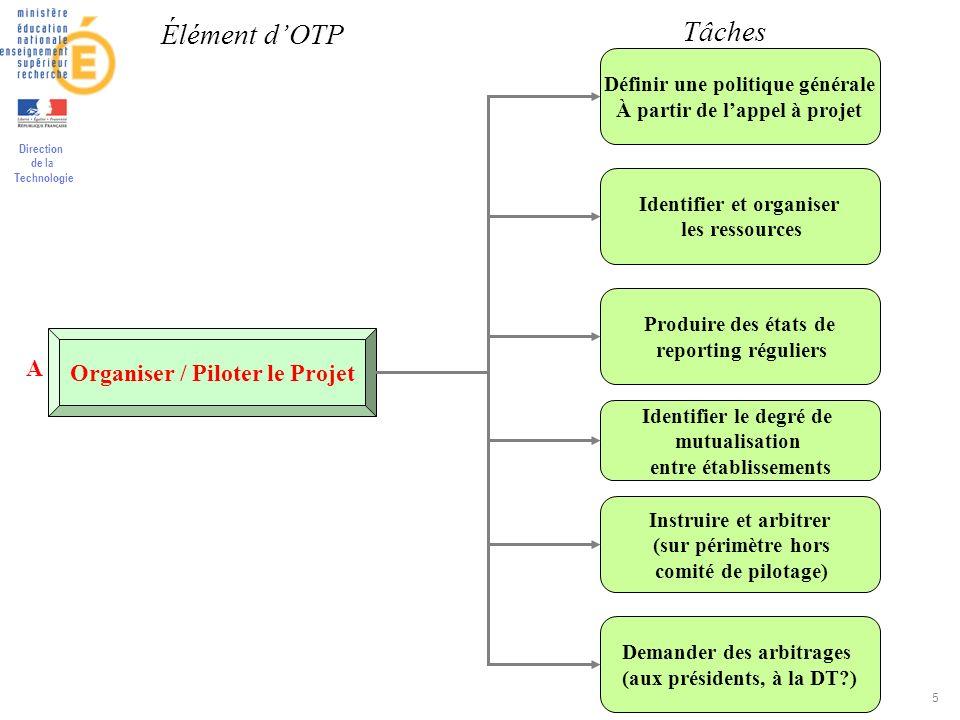 Élément d'OTP Tâches Organiser / Piloter le Projet A